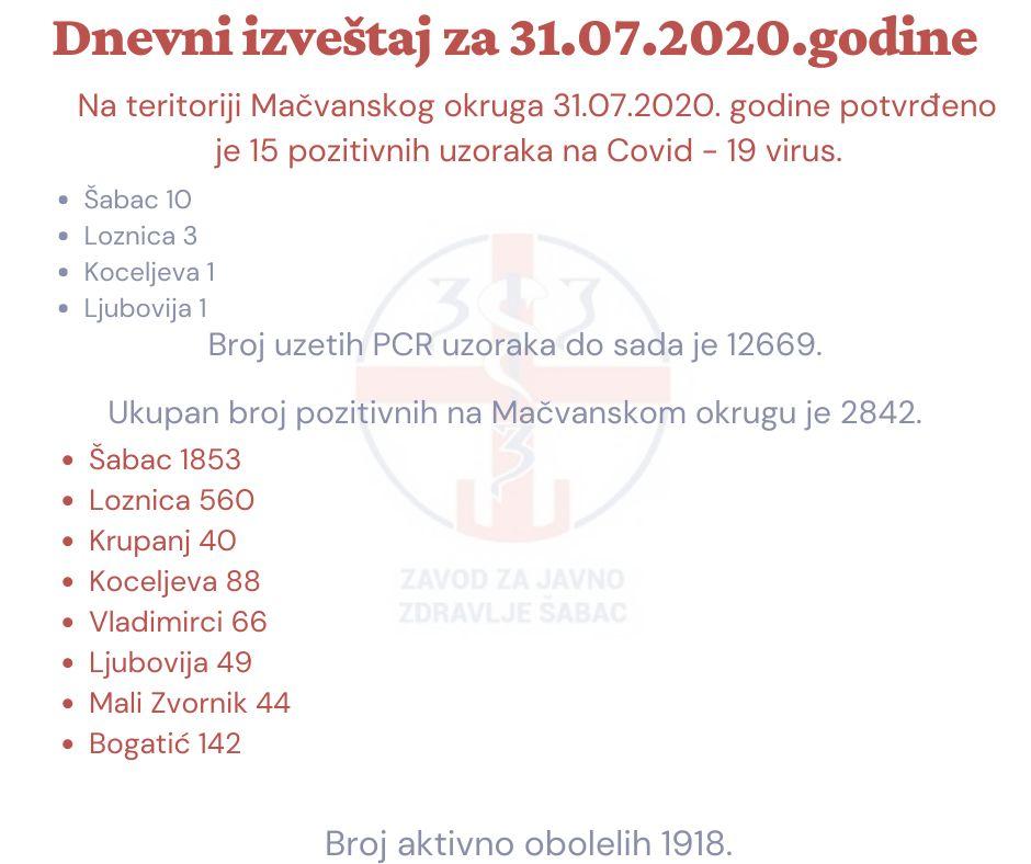 Još 10 kovid pozitivnih u Šapcu