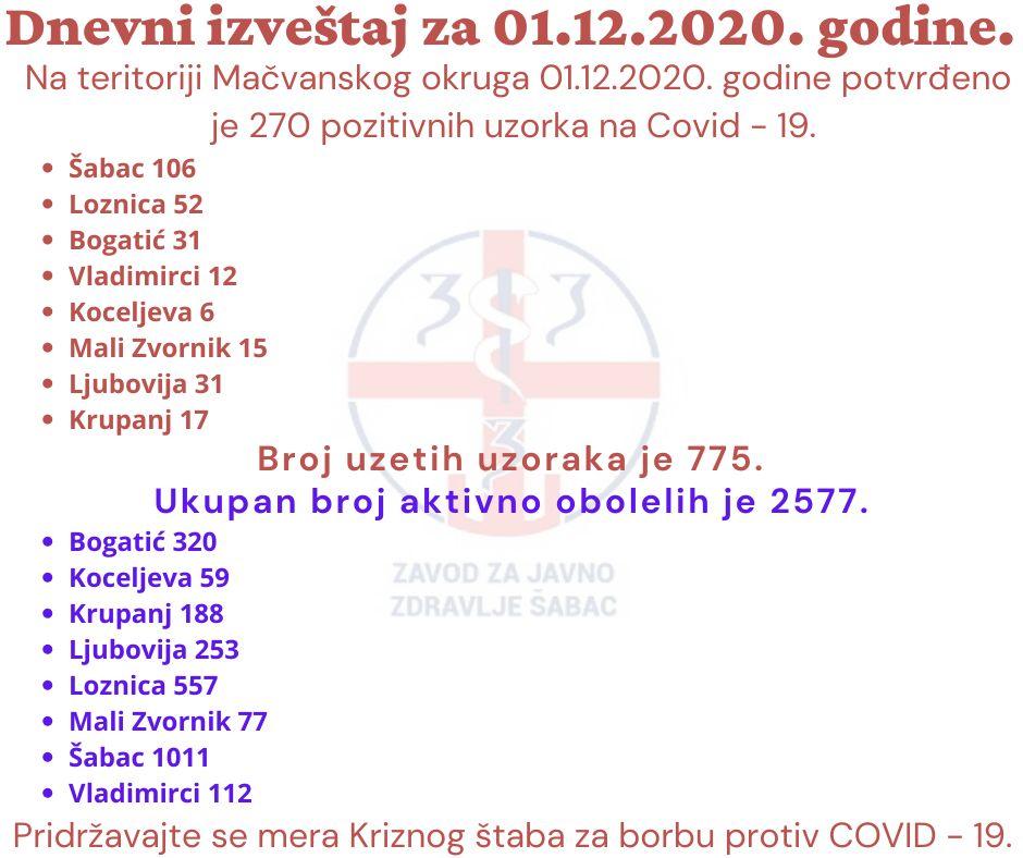 U Mačvanskom upravnom okrugu još 270 novozaraženih