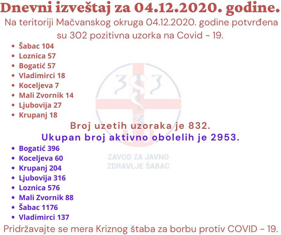 Још 302 ковид позитивна у Округу