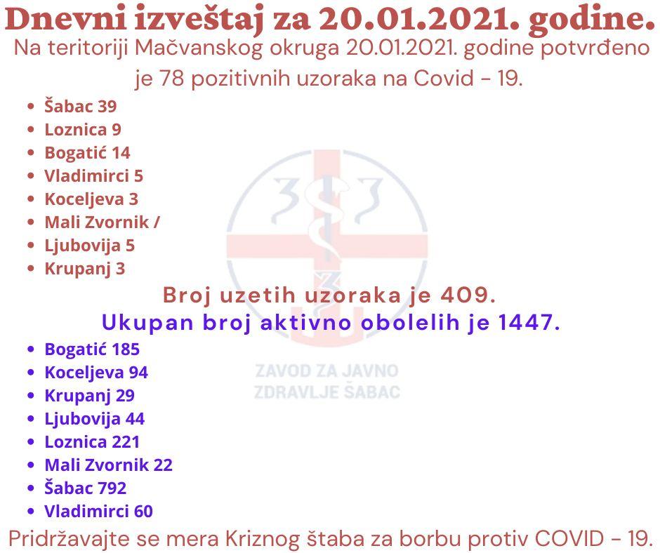Još 78 potvrđenih slučajeva Kovida na teritoriji Okruga