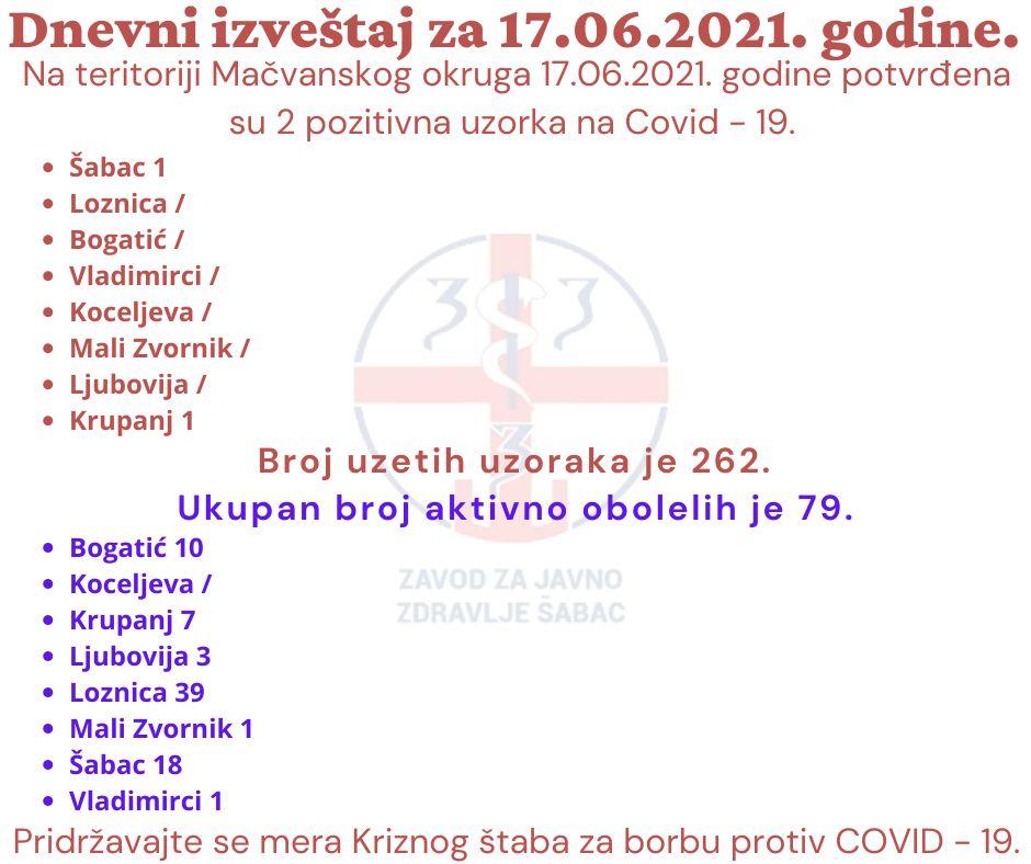 На териоторији Мачванског округа 2 позитивна узорка на Коивд-19