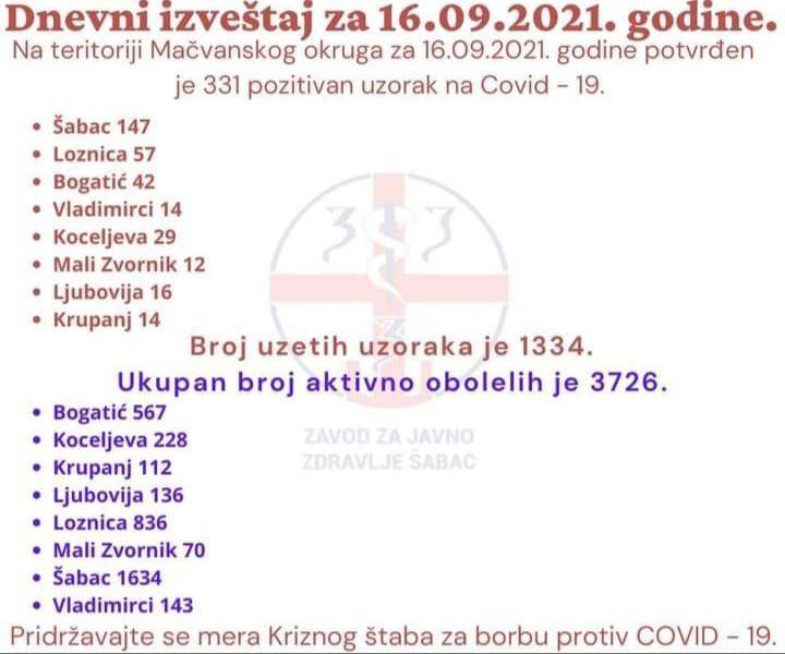 ЗЗЈЗ Шабац: На територији Мачванског округа 331 позитиван на ковид