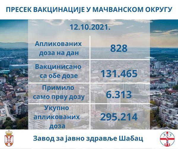 ZZJZ Šabac: Presek vakcinacije u Mačvanskom okrugu
