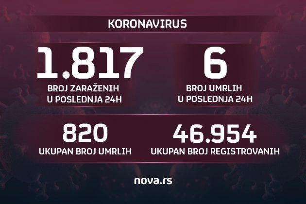 Графика: Нова.рс