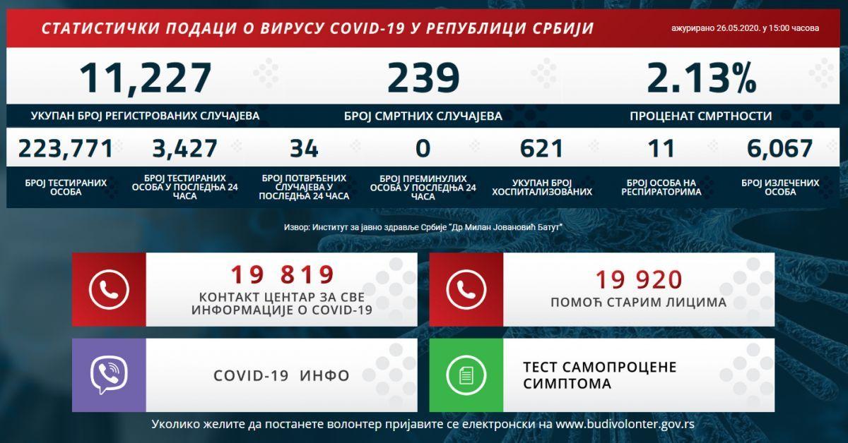 34 новозаражених у Србији