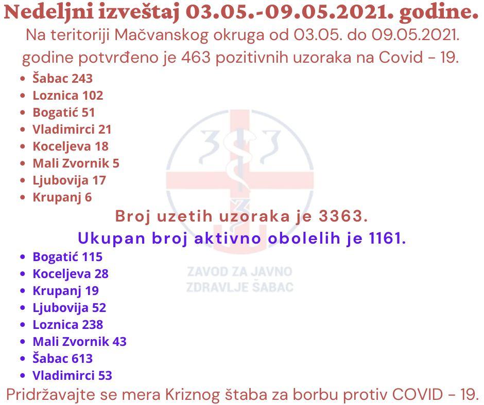 Недељни извештај ЗЗЈЗ Шабац од 03.05. до 09.05.