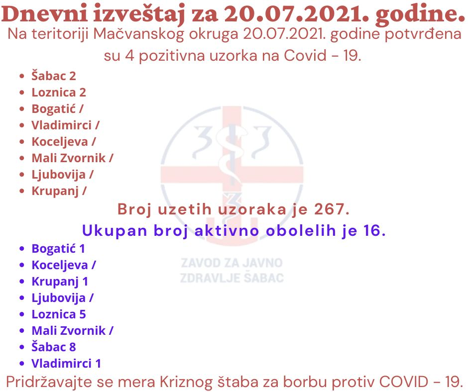 ZZJZ Šabac: Četiri pozitivna u okrugu