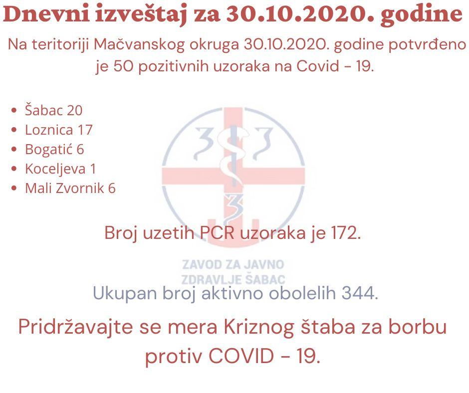 Još 50 pozitivnih u Mačvanskom okrugu
