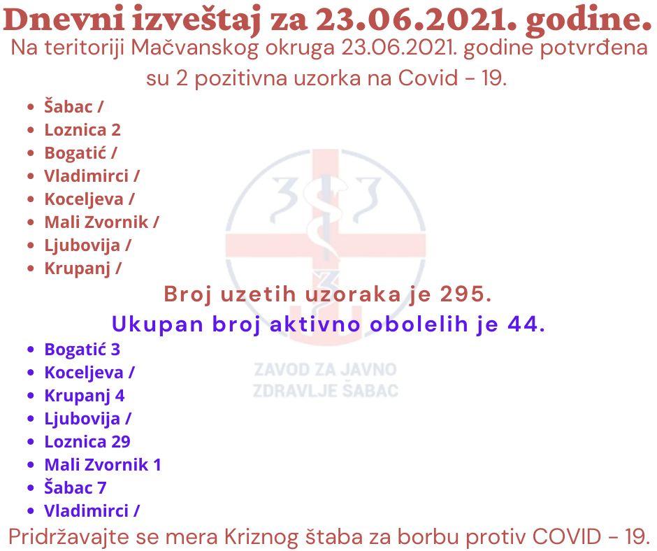 На територији МУО потврђена 2 позитивна узорка на Ковид-19