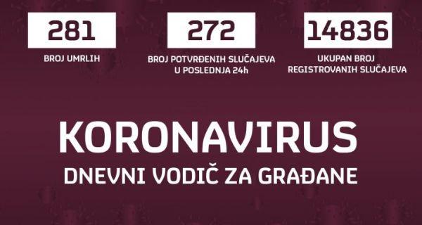 Још четири жртве коронавируса, 272 особе заражене