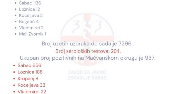U Mačvanskom okrugu 157 novoobolelih