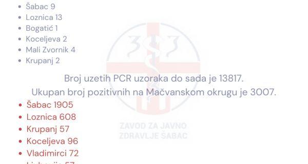 U Šapcu još 9 kovid pozitivnih slučajeva