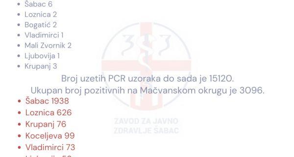 Još 6 kovid pozitivnih slučajeva u Šapcu