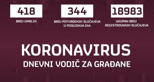 Još 13 žrtava koronavirusa, 344 osobe zaražene