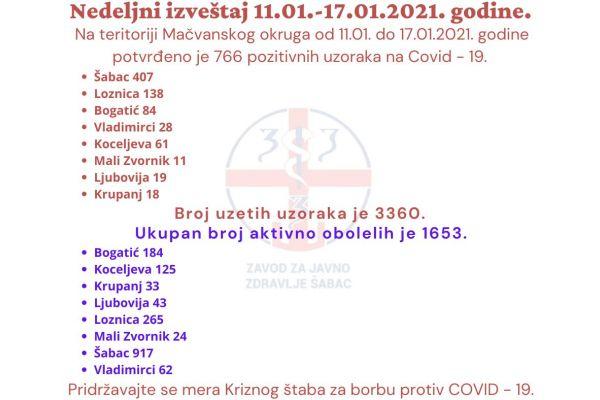 U Mačvanskom okrugu 766 pozitivnih