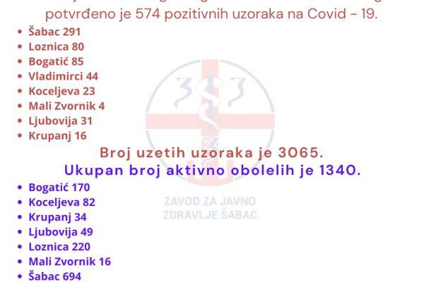 Na teritoriji Okruga još 574 obolelih za sedam dana