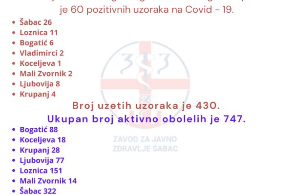 Okrugu 60 novoobolelih, u Šapcu 26