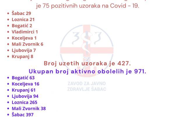Na teritoriji Okruga još 75 novih slučajeva Kovida 19