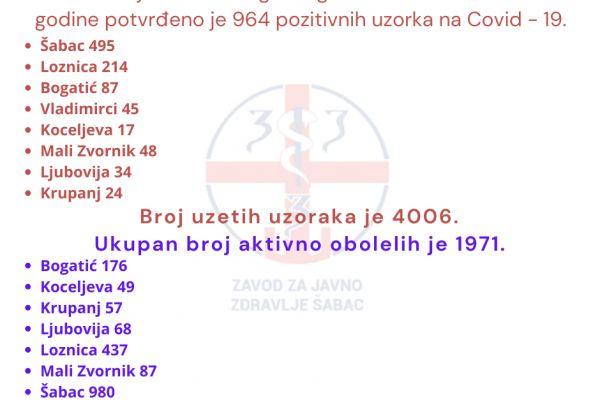 За седам дана у Округу 964 нова случаја Ковида 19