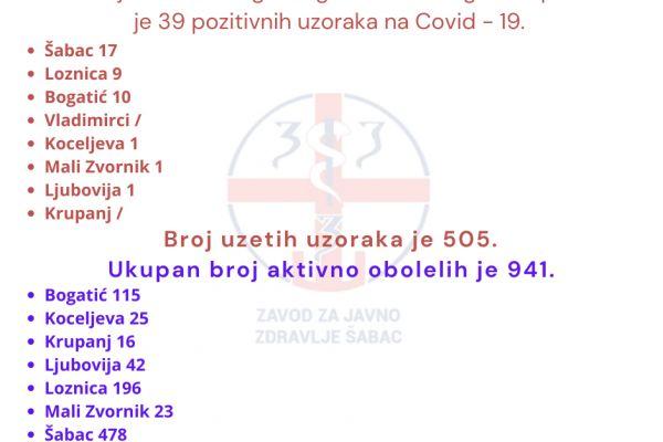 U Mačvanskom okrugu juče 39 pozitivnih uzoraka na Kovid 19