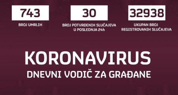 У Србији две особе умрле од короне, 30 новозаражених