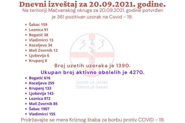 Na teritoriji Okruga još 361 novi slučaj kovida