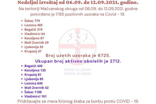 У Округу 1785 особа позитивно на вирус корона