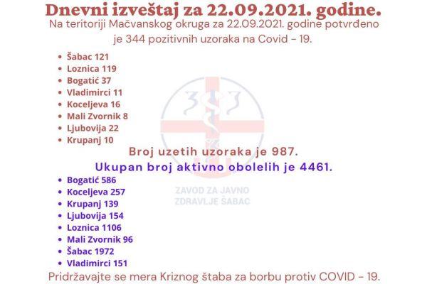 Nova 344 slučaja kovida na području Mačvanskog upravnog okruga