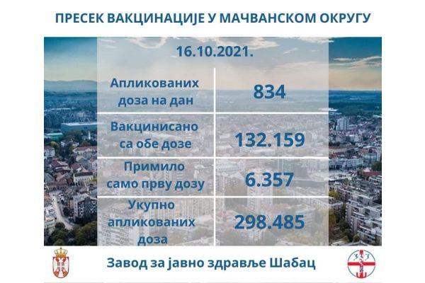 Dnevni izveštaj o vakcinaciji u Mačvanskom okrugu