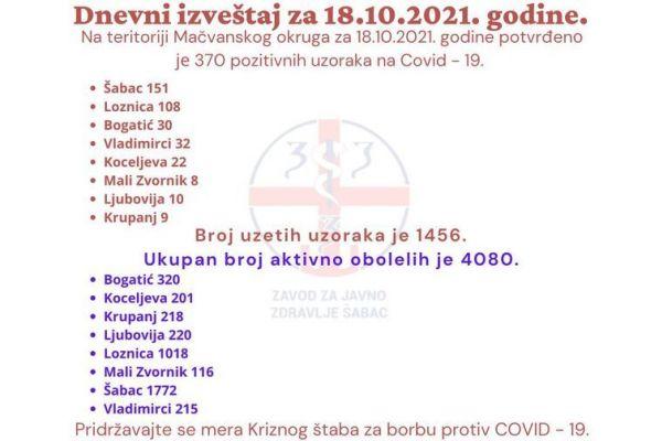 ZZJZ Šabac: 370 pozitivnih u Mačvanskom okrugu