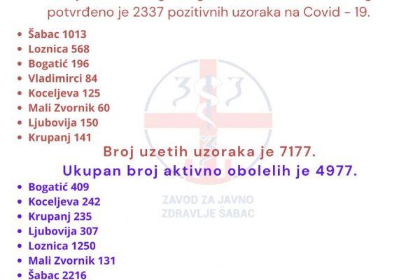 Za sedam dana u Okrugu još 2.337 novih kovid pozitivnih slučajeva