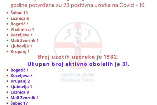 Za sedam dana 23 nova slučaja Kovida na teritoriji Okruga