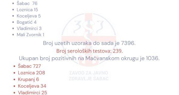 U Mačvanskom okrugu juče registrovano 104 obolela