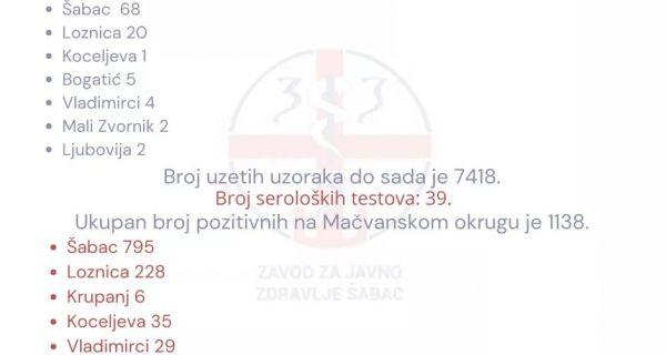 Нова 102 позитивна теста у Мачви