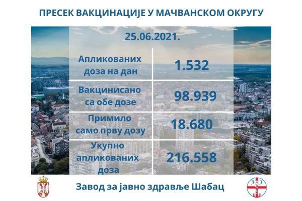 Podaci o vakcinaciji u Mačvanskom upravnom okrugu