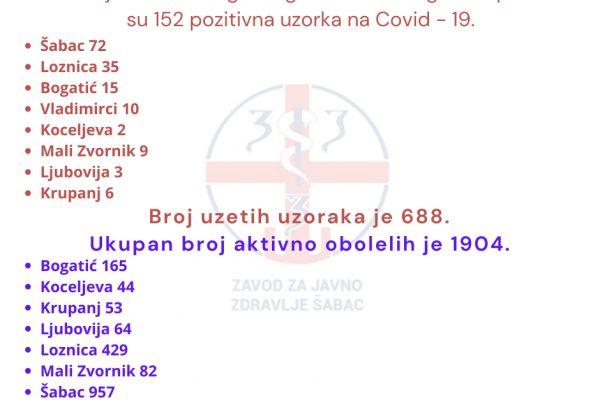 U Mačvi još 152 zaraženih virusom Kovid 19