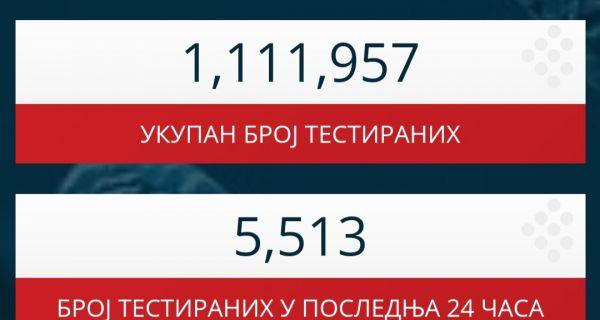 У Србији без преминулих од последица инфекције у претходна 24 часа, још 74 особе заражене
