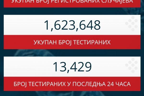 Najviše preminulih u jednom danu, zaraženo 4.995