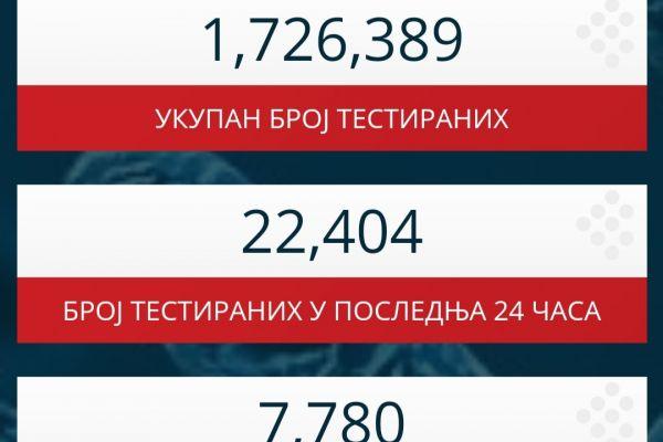 U poslednja 24 sata u Srbiji 57 smrtnih slučajeva usled korona virusa, 7.780 novoinficiranih