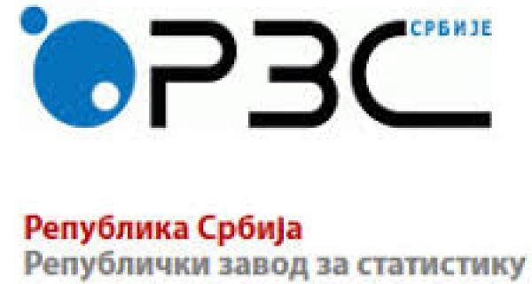 Индустрјска производња у Србији у мају мања за 9,3 одсто