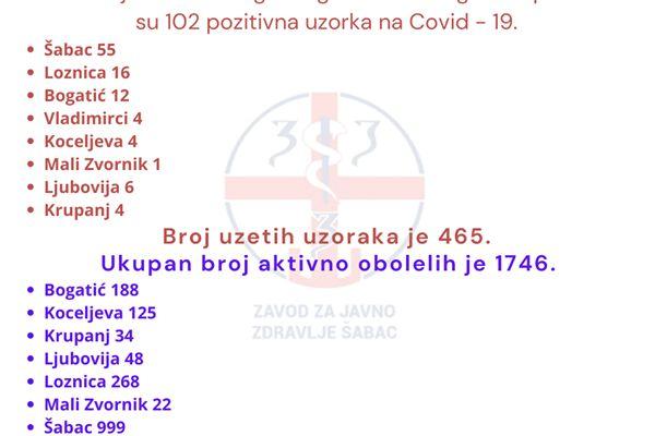 U Šacu 55 novoobolelih, u Okrugu ukupno 102 novobolele osobe