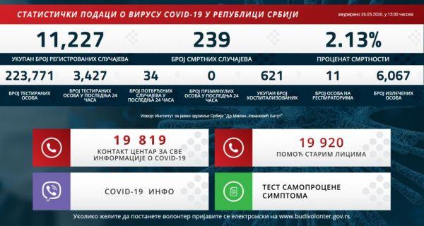 34 novozaraženih u Srbiji