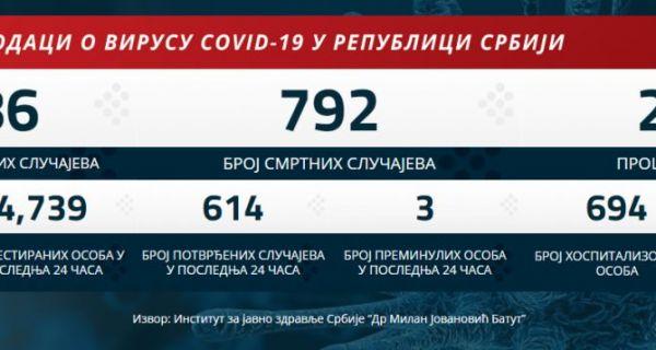 U Srbiji 614 novozaraženih, tri osobe preminule