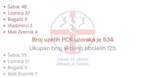 Sedmični izveštaj: U Mačvanskom okrugu 100 pozitivnih