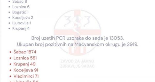 U Mačvanskom okrugu još  22 pozitivnih