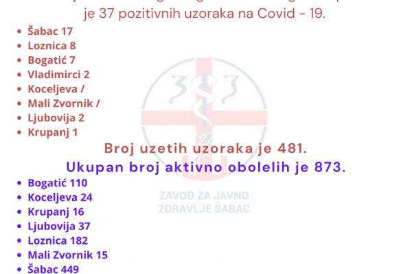 U Mačvanskom upravnom okrugu još 37 novoobolelih u poslednja 24 sata