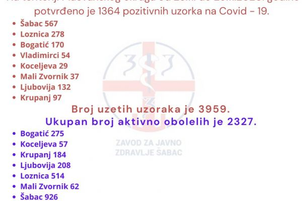 За седам дана у Мачванском округу 1.364 новооболела
