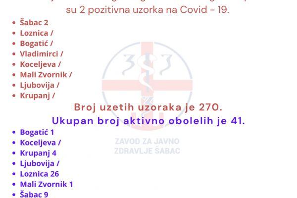 Dva novozaražena u Šapcu