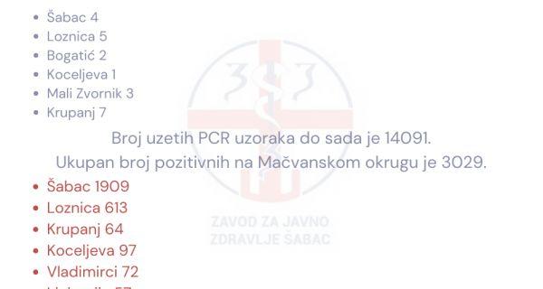 U Mačvanskom okrugu još 22 pozitivna