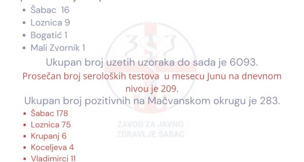 U Mačvanskom okrugu potvrđeno 27 pozitivnih na kovid